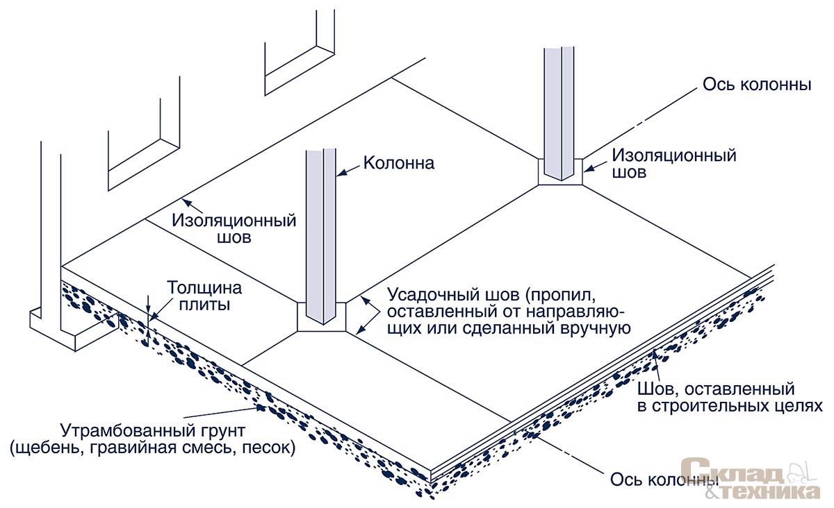 Виды швов в бетоне что это купить бетон в могилевской области
