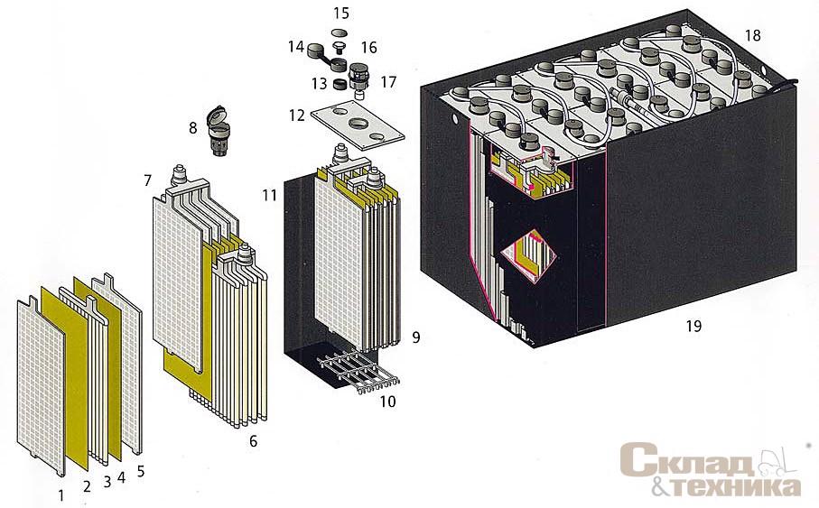 [b]Устройство тяговой батареи:[/b] 1, 5 – отрицательные пластины; 2, 4 – микропористый сепаратор; 3 – положительная панцирная пластина; 6, 7 – блоки пластин с полюсной перемычкой и болтовым полюсом; 8 – пробка; 9 – блок пластин; 10 – призма; 11, 12 – корпус и крышка элемента; 13 – полюсное уплотнение; 14 – гибкое межэлементное соединение; 15 – защитный колпачок; 16 – полюсный болт; 17 – пробки для централизованного долива воды с контролем уровня; 18 – шланговый провод системы долива; 19 – корпус батареи