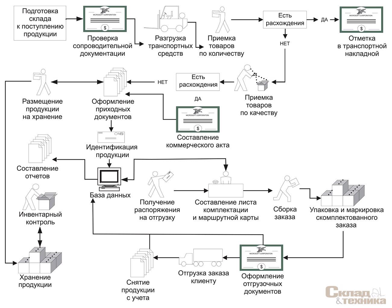 [b]Рис. 1.[/b] Типовой технологический процесс