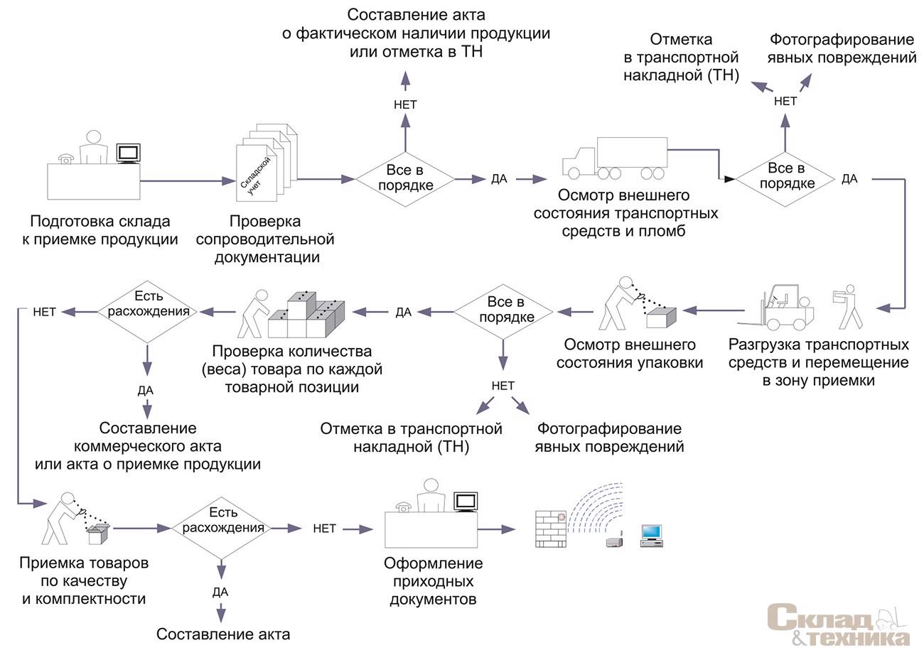 [b]Рис. 2.[/b] Алгоритм проведения приемки продукции и смежных операций
