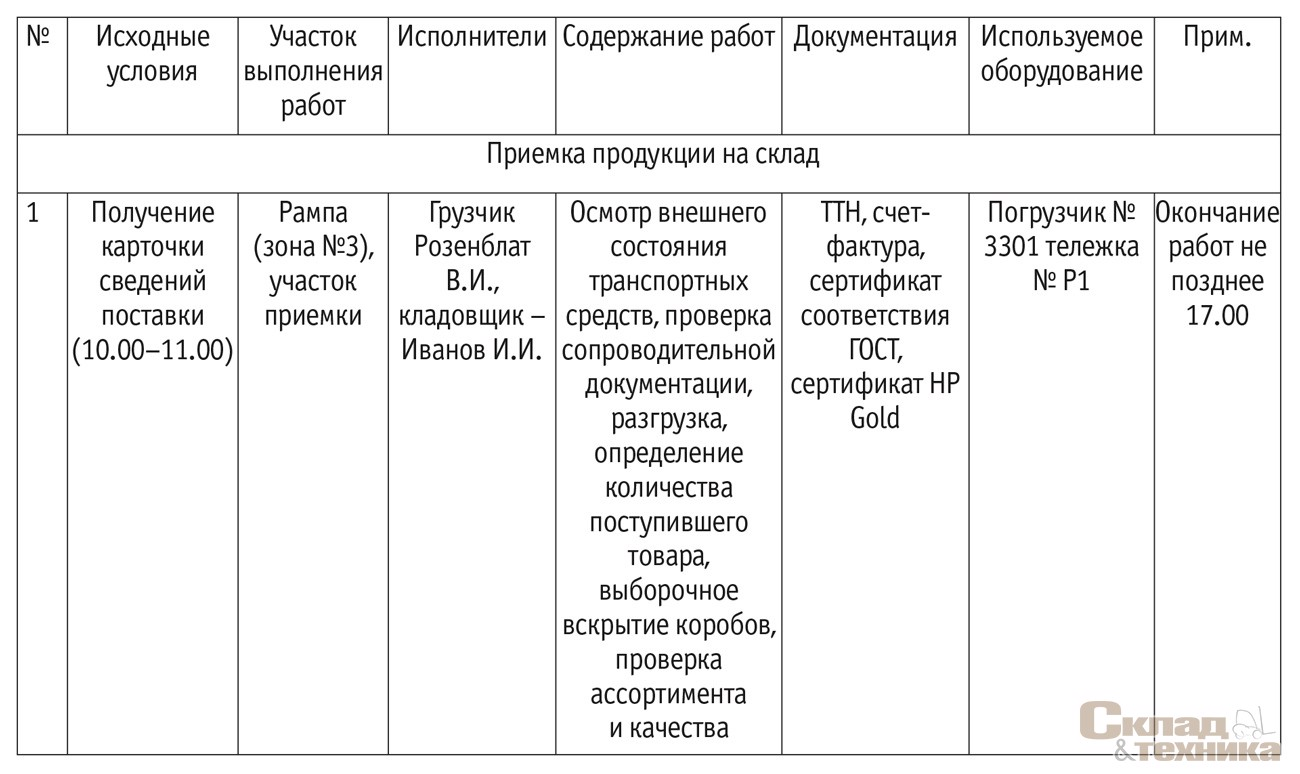 [b]Рис. 3.[/b] Примерная форма технологической карты