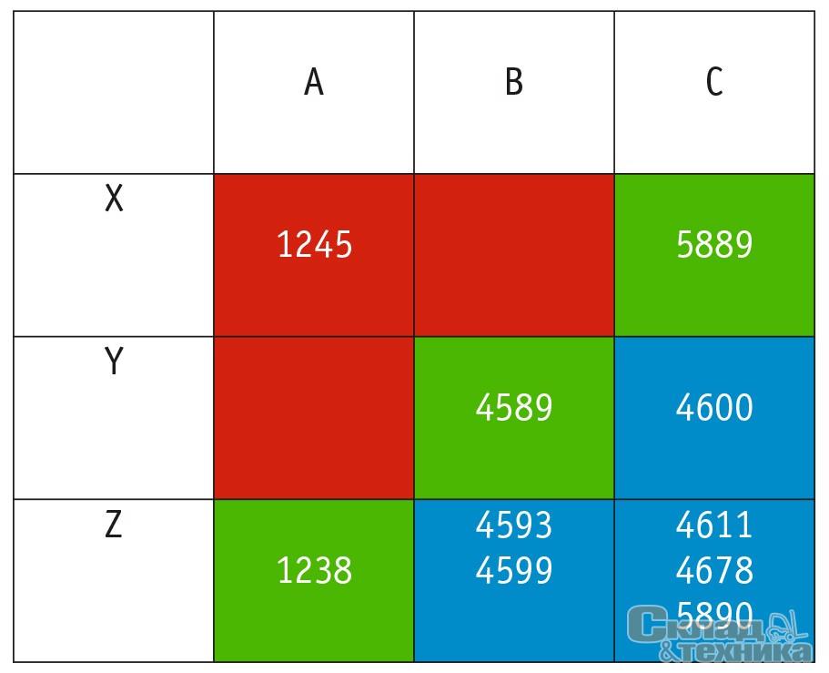 [b]Таблица 3.[/b] Матрица результатов АВС-, XYZ-анализа
