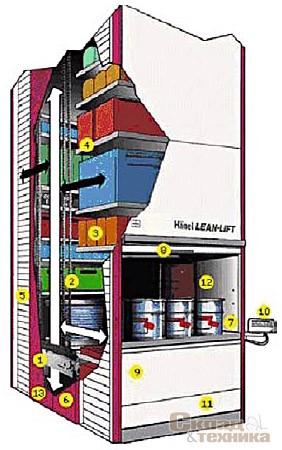 [b]Рис. 7.[/b] Система «товар к человеку». Вертикальный лифт Hanel
