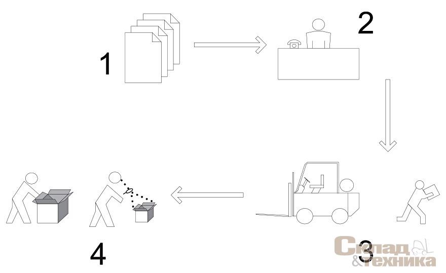 [b]Рис. 8.[/b] Схема комплектации заказа