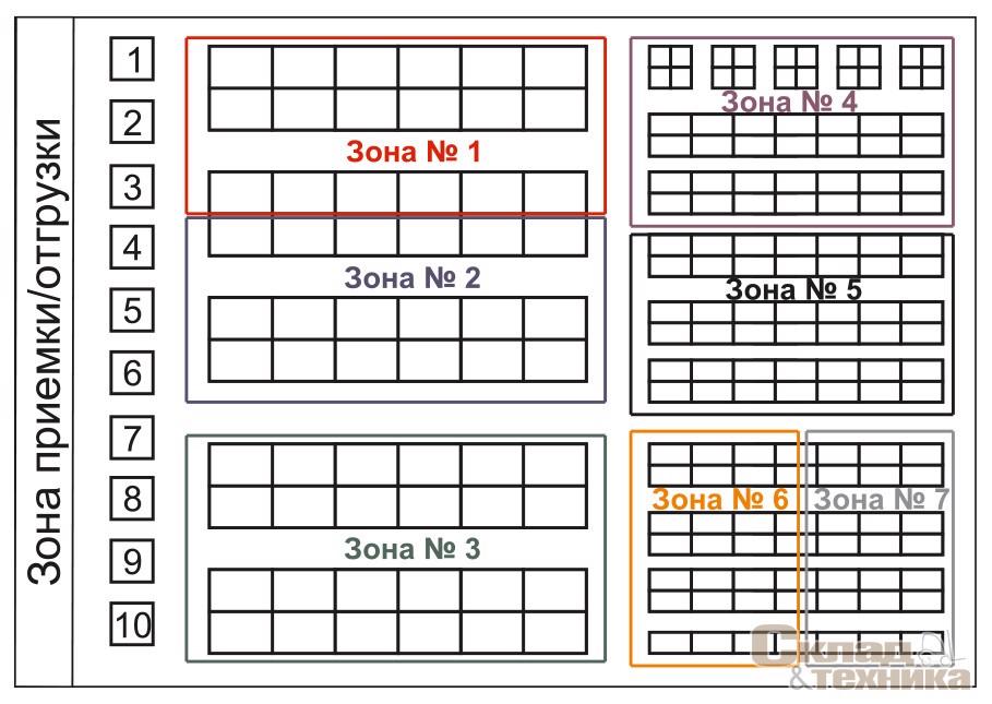 [b]Рис. 9.[/b] Зональное деление склада при комплексной сборке заказов