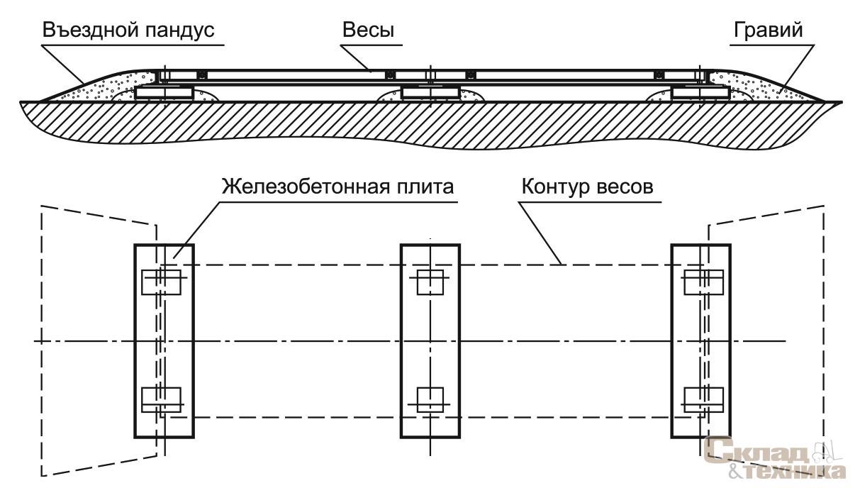 В настоящее время на дорогах страны и в москве регулярно проходят выборочные взвешивания грузовиков.
