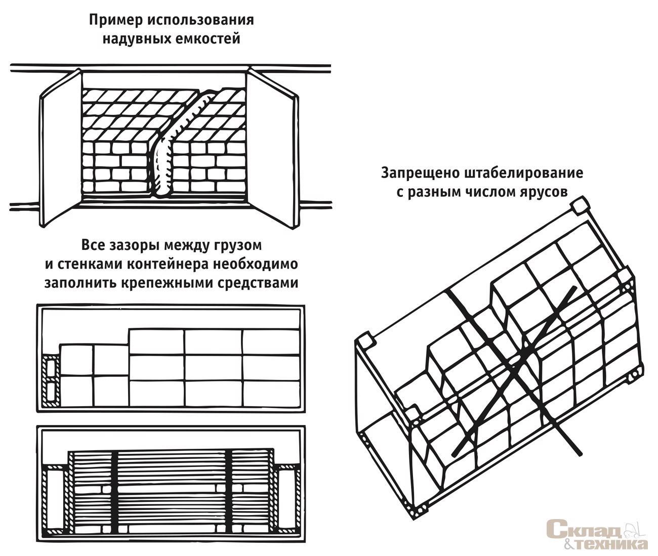 Схемы размещения груза в контейнере
