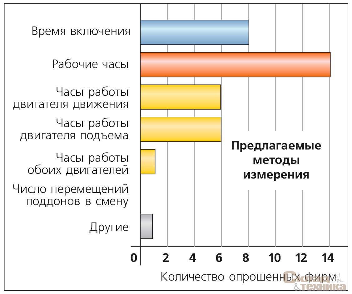 Рис. 2. [b]Результат опроса: какой метод измерения предложен покупателям?[/b]