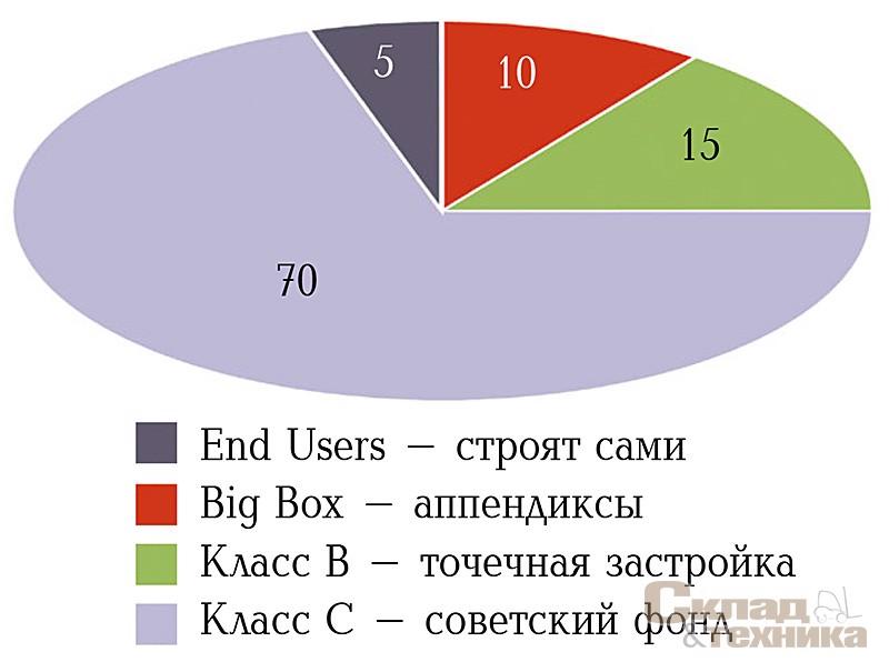 [b]Структура предложения LightIndustrial в России по типу помещений, %[/b]
